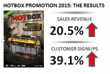 Hotbox Is A Hit With Sales & Customers